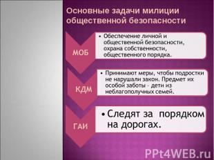 Основные задачи милиции общественной безопасности Обеспечение личной и обществен