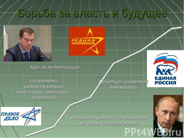 Борьба за власть и будущее Курс на модернизациюИнституты, инфраструктуры, инвестиции, инновации + интеллектКонцепция суверенной демократииДоктрина Путина: Россия войдет на Запад как государство