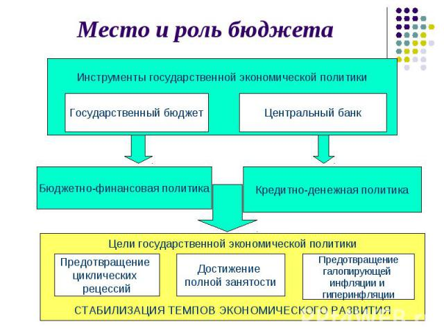 Место и роль бюджета
