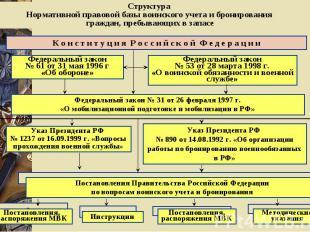 Структура Нормативной правовой базы воинского учета и бронирования граждан, преб