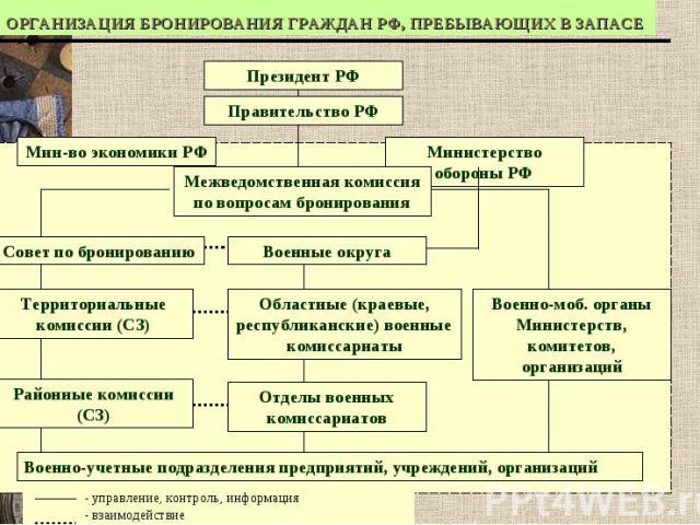 ОРГАНИЗАЦИЯ БРОНИРОВАНИЯ ГРАЖДАН РФ, ПРЕБЫВАЮЩИХ В ЗАПАСЕ