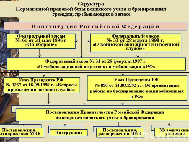 Структура Нормативной правовой базы воинского учета и бронирования граждан, пребывающих в запасе