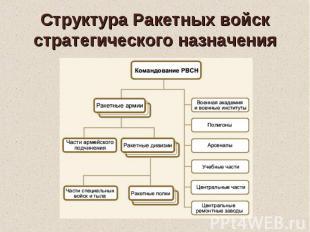 Структура Ракетных войск стратегического назначения