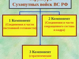 СтруктураСухопутных войск ВС РФ