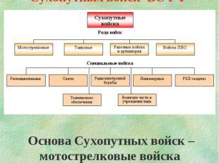 СоставСухопутных войск ВС РФ Основа Сухопутных войск – мотострелковые войска