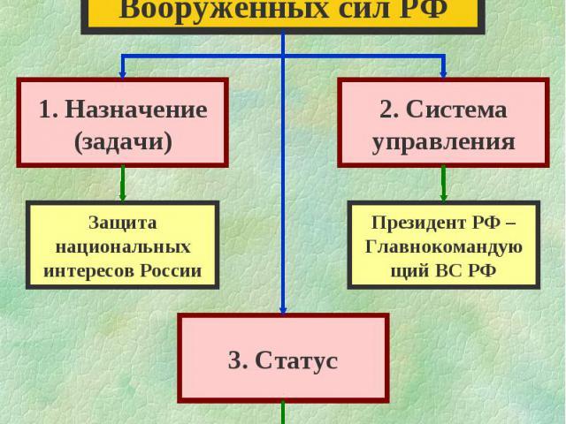 Особая рольВооруженных сил РФ