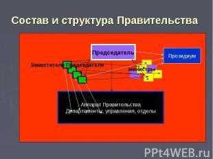 Состав и структура Правительства