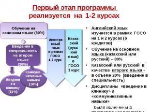 Первый этап программы реализуется на 1-2 курсах Английский язык изучается в рамк