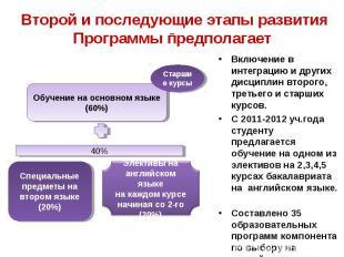 Второй и последующие этапы развития Программы предполагает Включение в интеграци