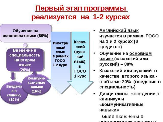 Первый этап программы реализуется на 1-2 курсах Английский язык изучается в рамках ГОСО на 1 и 2 курсах (6 кредитов)Обучение на основном языке (казахский или русский) – 80%Казахский или русский в качестве второго языка - в объеме 20% (введение в спе…