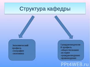 Структура кафедры Экономический профиль-география-экономикаГраждановедческий про