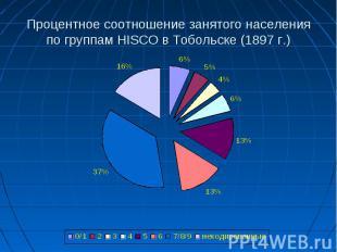 Процентное соотношение занятого населения по группам HISCO в Тобольске (1897 г.)
