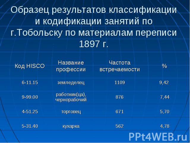 Образец результатов классификации и кодификации занятий по г.Тобольску по материалам переписи 1897 г.