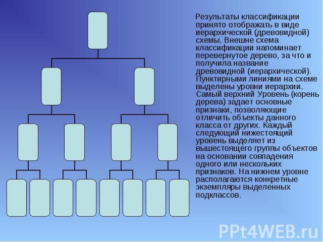 Результаты классификации принято отображать в виде иерархической (древовидной) схемы. Внешне схема классификации напоминает перевернутое дерево, за что и получила название древовидной (иерархической). Пунктирными линиями на схеме выделены уровни иер…