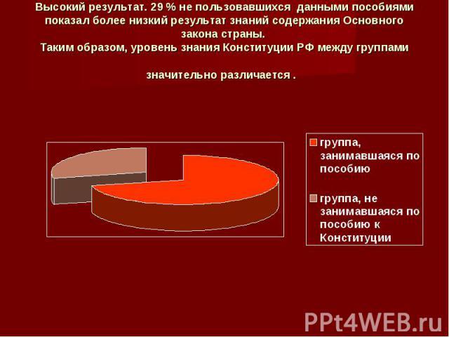 Высокий результат. 29 % не пользовавшихся данными пособиями показал более низкий результат знаний содержания Основного закона страны. Таким образом, уровень знания Конституции РФ между группами значительно различается .