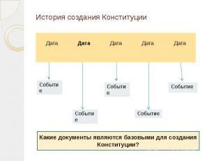 История создания Конституции Какие документы являются базовыми для создания Конс