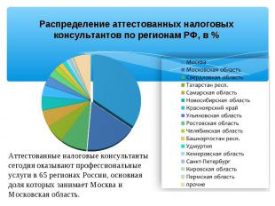 Распределение аттестованных налоговых консультантов по регионам РФ, в %
