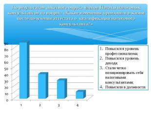 По результатам анкетного опроса членов Палаты налоговых консультантов на вопрос: