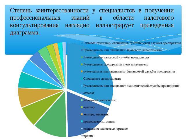 Степень заинтересованности у специалистов в получении профессиональных знаний в области налогового консультирования наглядно иллюстрирует приведенная диаграмма.