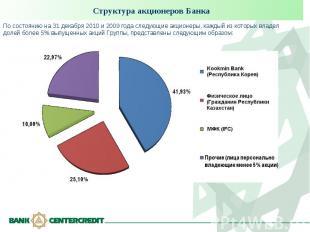 Структура акционеров Банка По состоянию на 31 декабря 2010 и 2009 года следующие