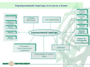 Корпоративный секретарь и его роль в Банке