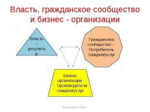 Власть, гражданское сообществои бизнес - организации Власть- регуляторГражданско