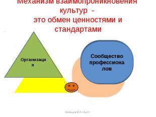 Механизм взаимопроникновения культур - это обмен ценностями и стандартами