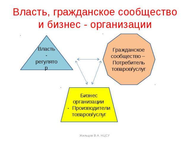 Власть, гражданское сообществои бизнес - организации Власть- регуляторГражданское сообщество – Потребитель товаров/услугБизнесорганизации - Производители товаров/услуг