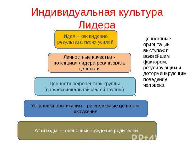 Индивидуальная культура Лидера Ценностные ориентации выступают важнейшим фактором, регулирующим и детерминирующим поведение человека