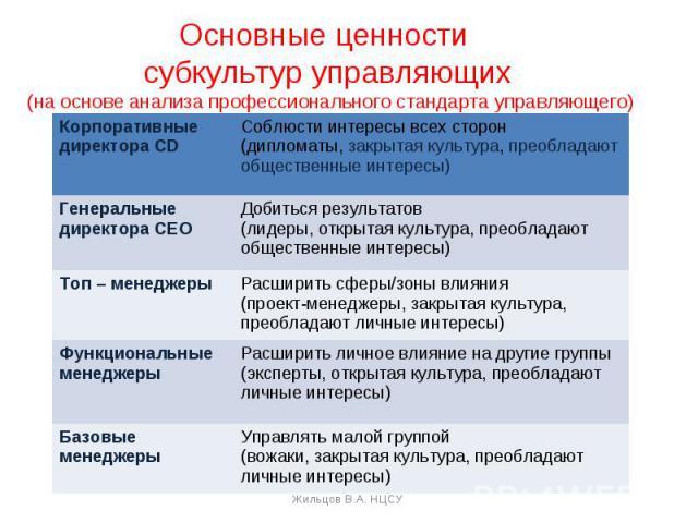 Основные ценности субкультур управляющих (на основе анализа профессионального стандарта управляющего)
