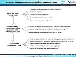 Основные направления маркетинговой деятельности в вузе Маркетинговые исследовани