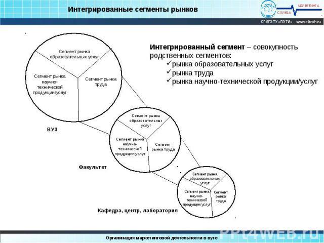 Интегрированные сегменты рынков Интегрированный сегмент – совокупность родственных сегментов:рынка образовательных услугрынка трударынка научно-технической продукции/услуг