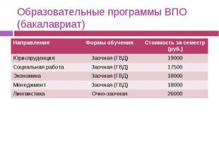 Образовательные программы ВПО (бакалавриат)