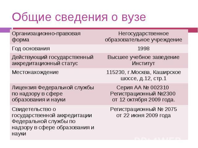 Общие сведения о вузе