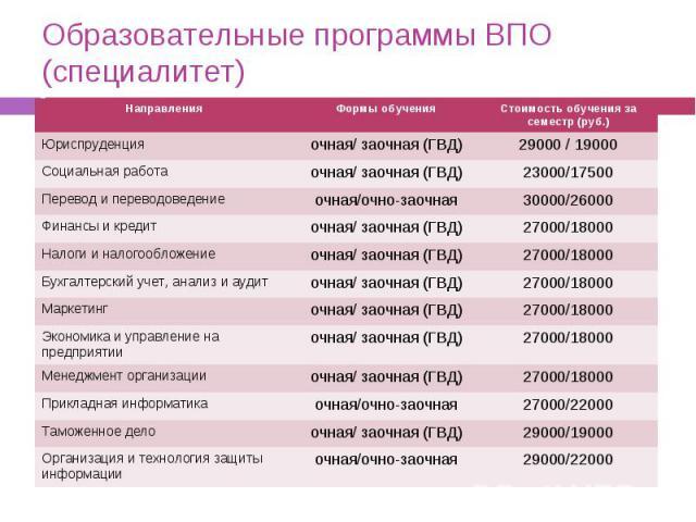 Образовательные программы ВПО (специалитет)