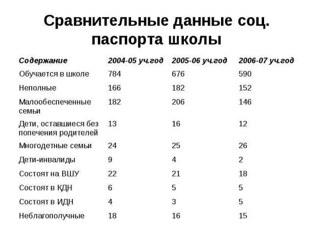 Сравнительные данные соц. паспорта школы
