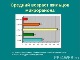 Средний возраст жильцов микрорайона Из вышеприведенных данных можно сделать выво
