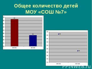 Общее количество детейМОУ «СОШ №7»