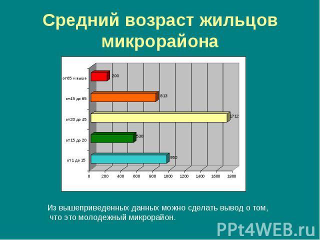 Средний возраст жильцов микрорайона Из вышеприведенных данных можно сделать вывод о том, что это молодежный микрорайон.