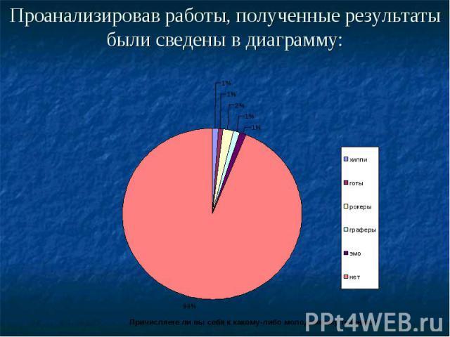 Проанализировав работы, полученные результаты были сведены в диаграмму: