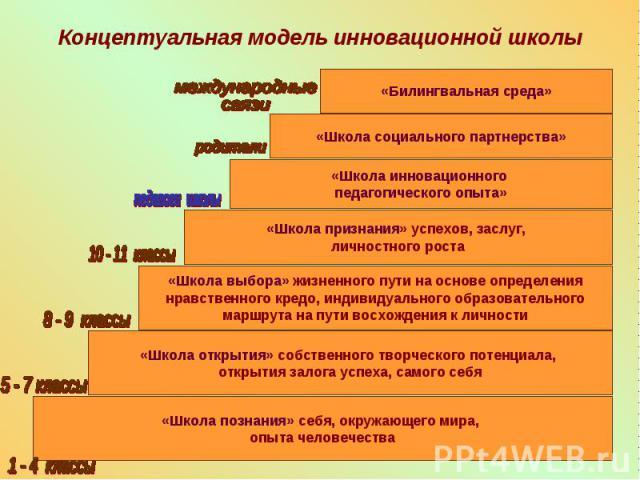 Концептуальная модель инновационной школы