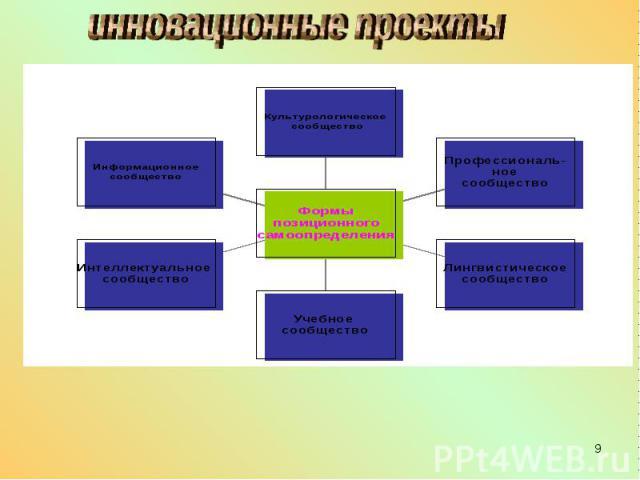 инновационные проекты