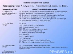 Технология подготовки обзора Источник: Гречихин А.А., Здоров И.Г. Информационный
