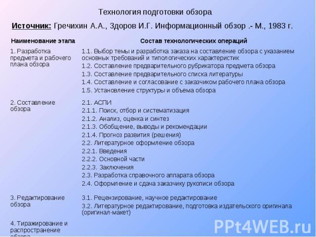 Технология подготовки обзора Источник: Гречихин А.А., Здоров И.Г. Информационный обзор .- М., 1983 г.