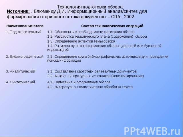 Технология подготовки обзора Источник: . Блюменау Д.И. Информационный анализ/синтез для формирования вторичного потока документов .- СПб., 2002