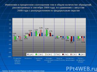 Изменения в процентном соотношении тем в общем количестве обращений, рассмотренн