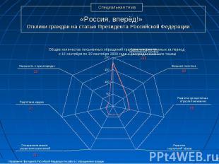 «Россия, вперёд!» Отклики граждан на статью Президента Российской Федерации