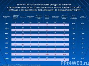 Количество устных обращений граждан по тематике и федеральным округам, рассмотре