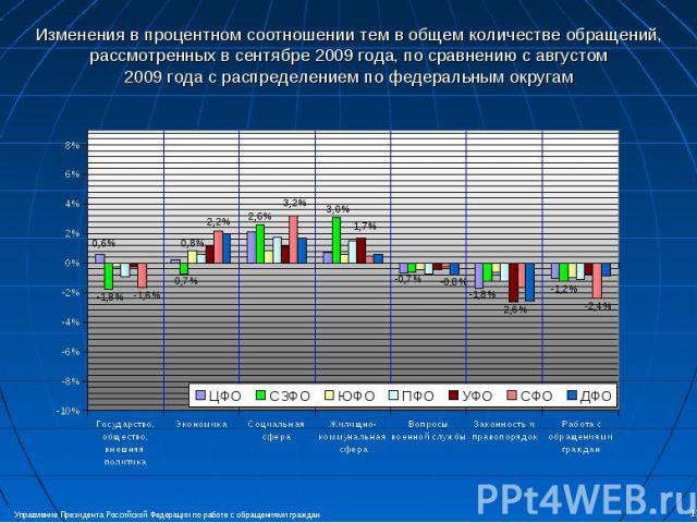Изменения в процентном соотношении тем в общем количестве обращений, рассмотренных в сентябре 2009 года, по сравнению с августом2009 года с распределением по федеральным округам