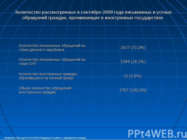 Количество рассмотренных в сентябре 2009 года письменных и устных обращений граждан, проживающих в иностранных государствах